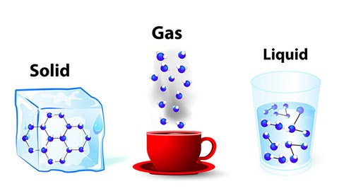 The states of matter: solid, gas & liquid